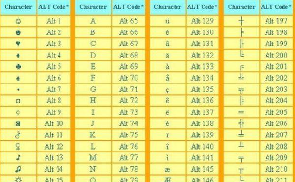 Liệt kê bảng KÍ TỰ ĐẶC BIỆT ALT Code Full (Facebook, Game, Word) năm 2020